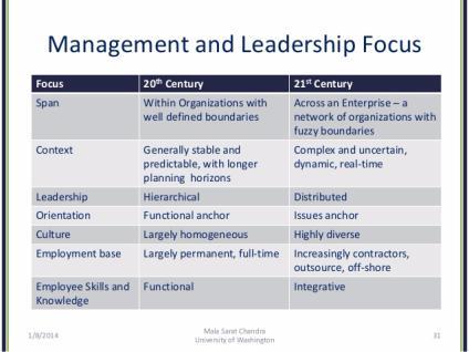 Leadership Theory Timeline | Sutori