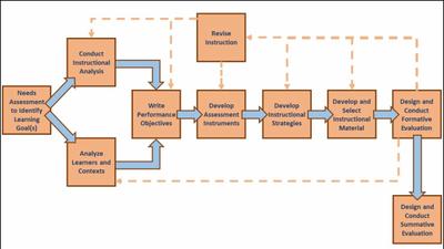 Instructional Design And Technology Sutori
