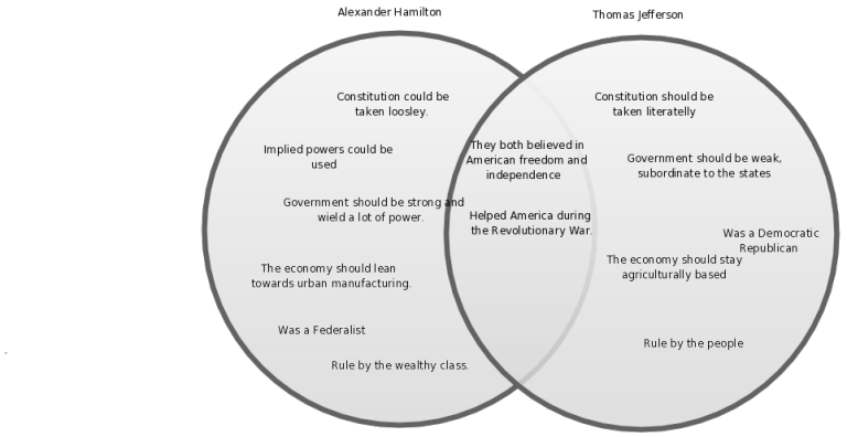 read thomas jefferson and alexander hamilton venn