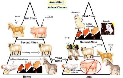 George Orwell S Animal Farm Sutori