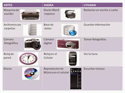 Technology Sutori