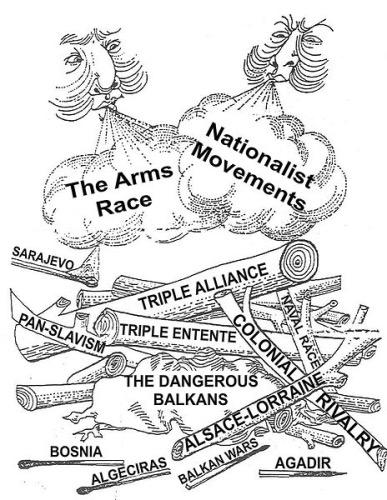 Causes Of World War I Sutori