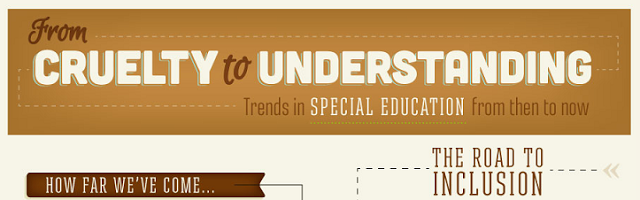 Infographic Trends In Special Education >> The Education Of Children With Disabilities In The Sutori