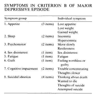 The History of Major Depressive Disorder   Sutori