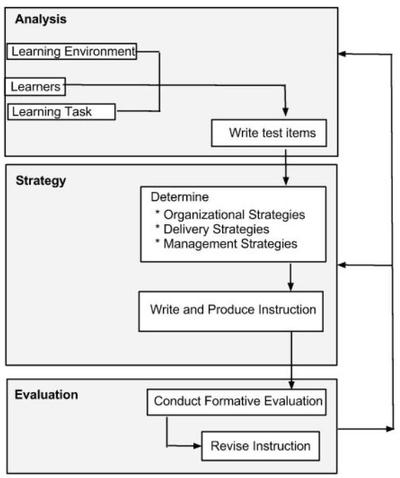 The History Of Instructional Design Sutori