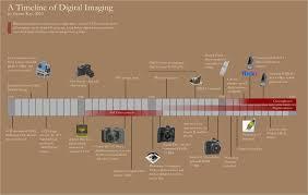 Camera History Timeline   Sutori