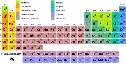 Timeline of Elements   Sutori