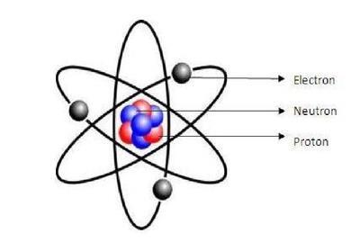 Atomic History Sutori