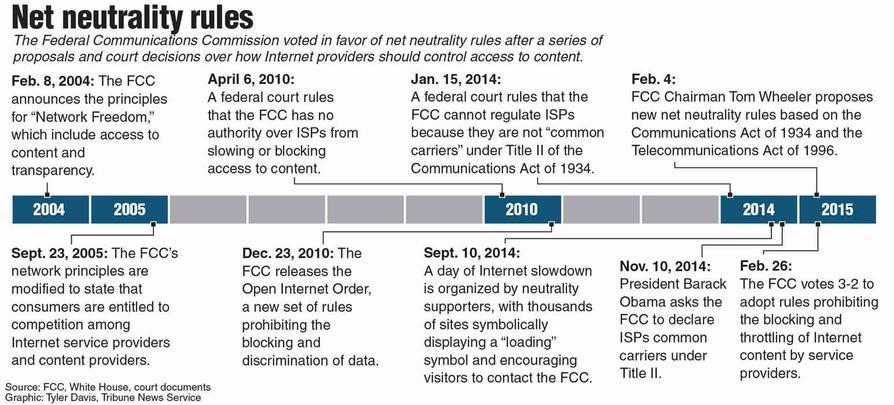 Net Neutrality Law Timeline Sutori