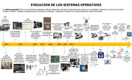 Copy Of Copy Of Historia De Los Sistemas Operativos Sutori