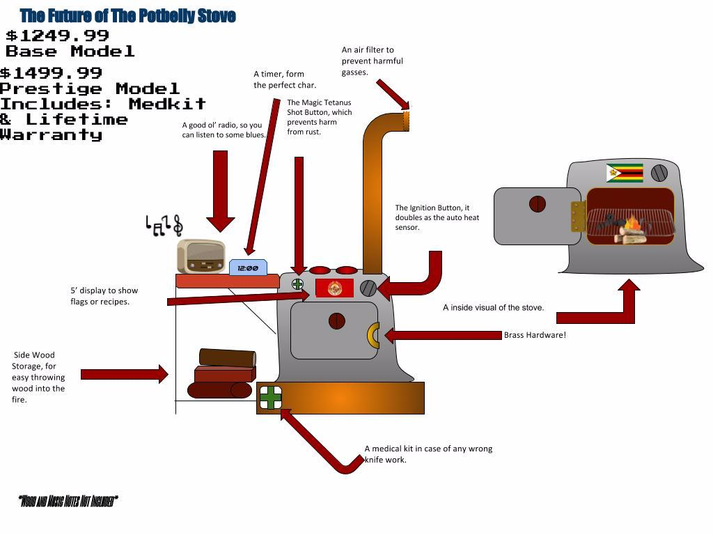 Fantastic The Evolution Of The Pot Belly Stove Sutori Wiring Digital Resources Millslowmaporg
