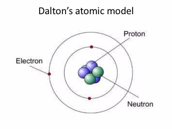 Daltons Atommodell